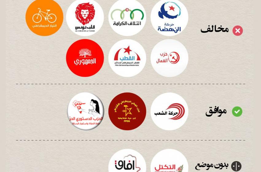 مواضع احزاب سیاسی تونس نسبت به تصمیمات قیس سعید