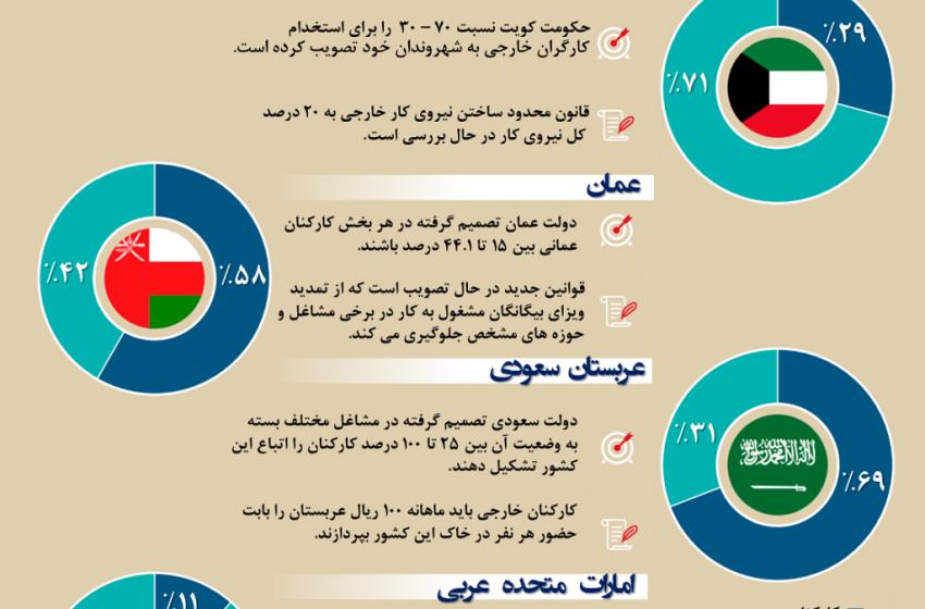 کشورهای شورای همکاری خلیج فارس در مسیر بومی سازی نیروی کار