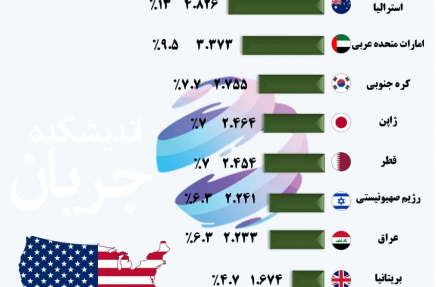 بزرگ ترین خریداران تسلیحات آمریکایی (۲۰۱۵- ۲۰۱۹)